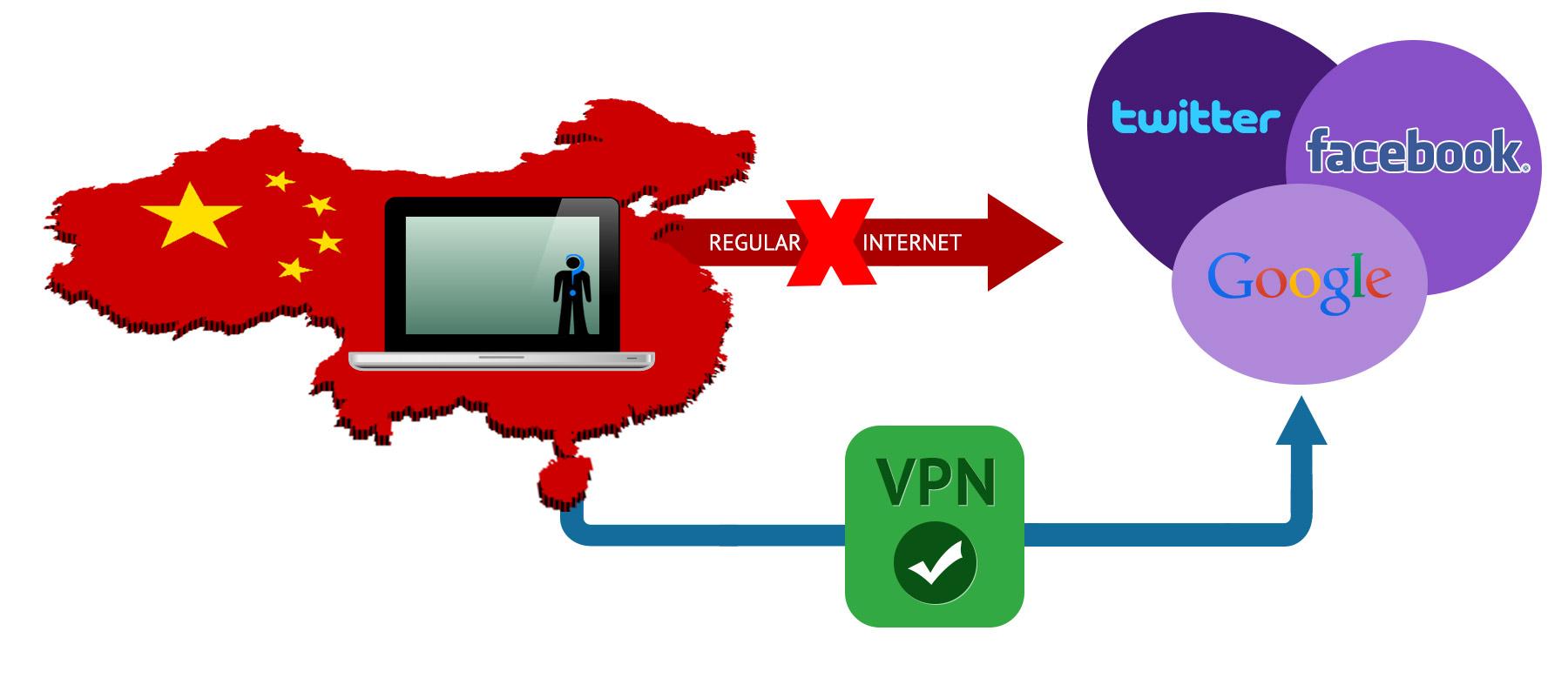 debloquer internet en chine avec un VPN